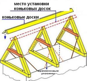 фото: двускатная система крыши