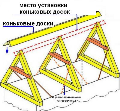 Схема двускатной крыши под