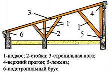 фото: односкатная система крыши