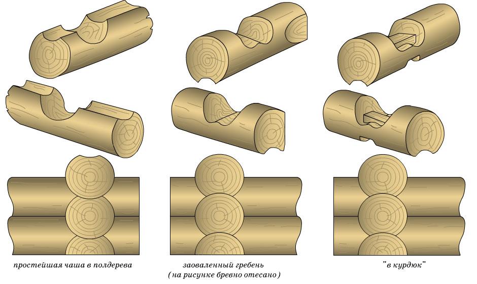 Схема соединения в обло (чашу)