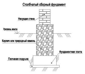 фото: столбчатый фундамент схема