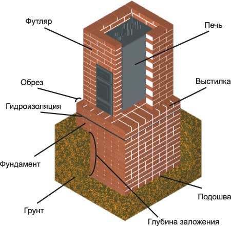 Классическая схема фундамента