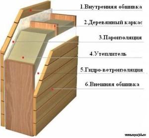 фото: схема утепления стены бани