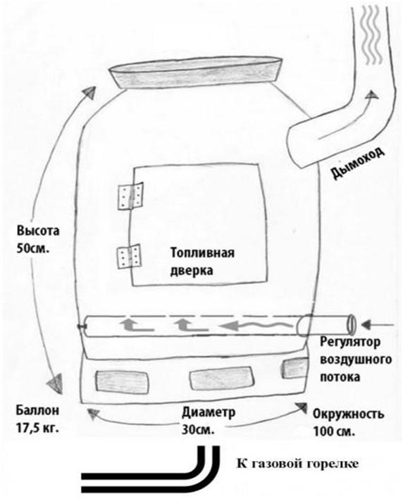 Газовая печь в баню своими руками