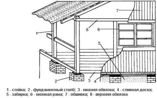 фото: конструкция веранды