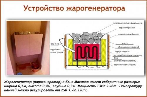 фото: конструкция жарогенератора в бани маслова
