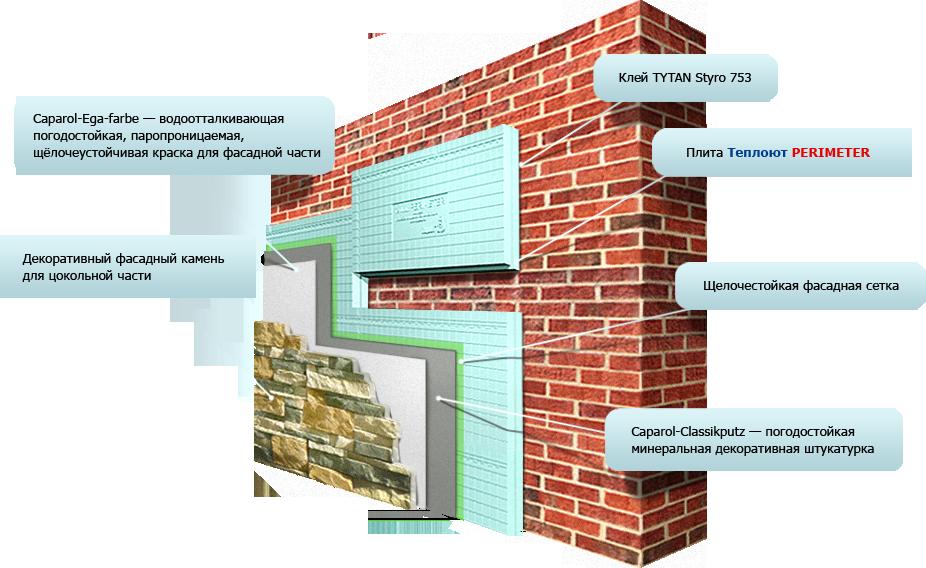 Плюсы и минусы отделки фасадов