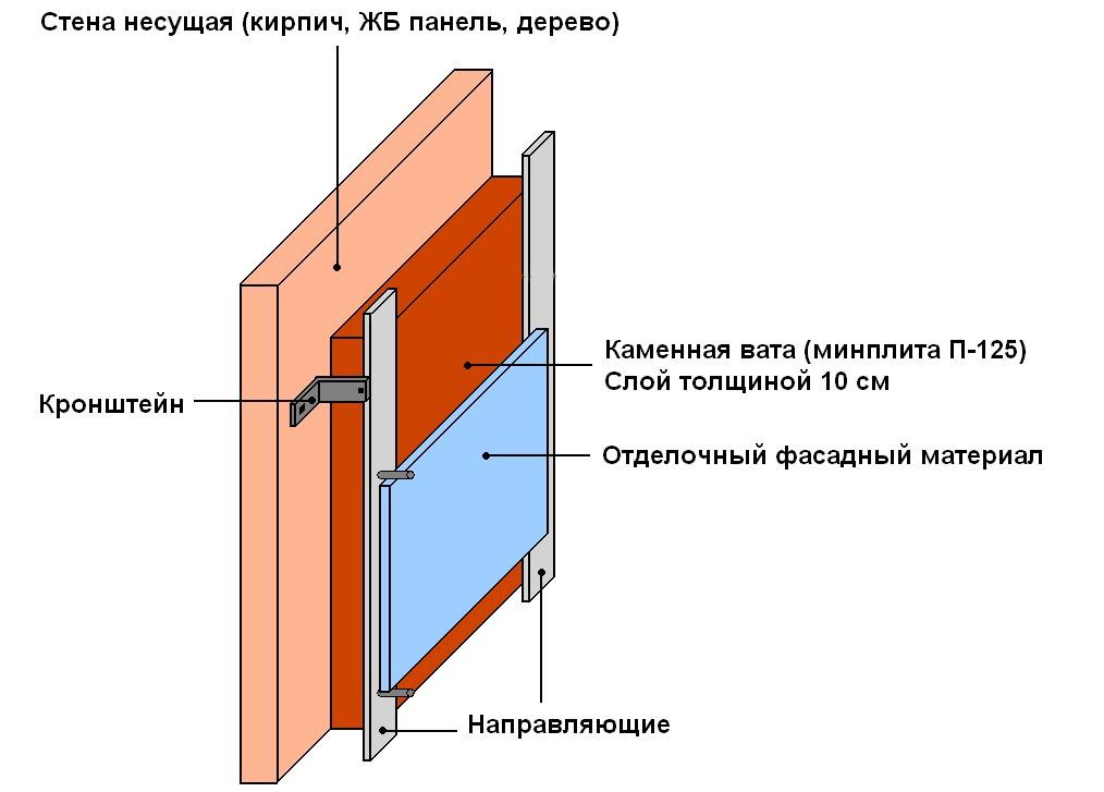 Как утеплить стены в бане изнутри своими руками