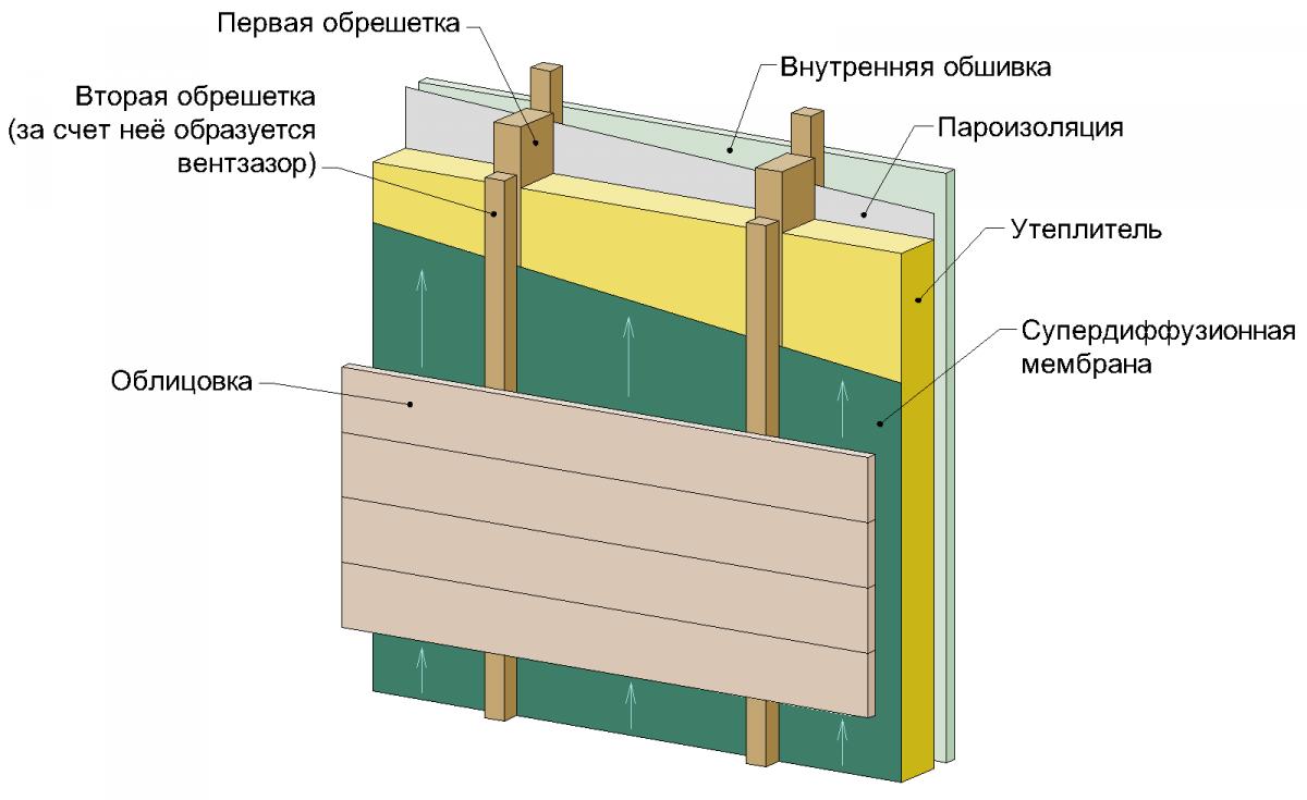 Утепление деревянных домов изнутри материалами с алюминиевой фольгой 155