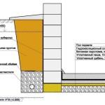 gidroizolyaciya-podvala-i-steny-fundamenta3