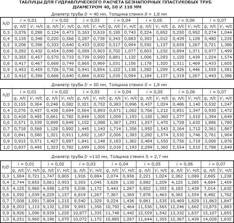 Таблица уклонов