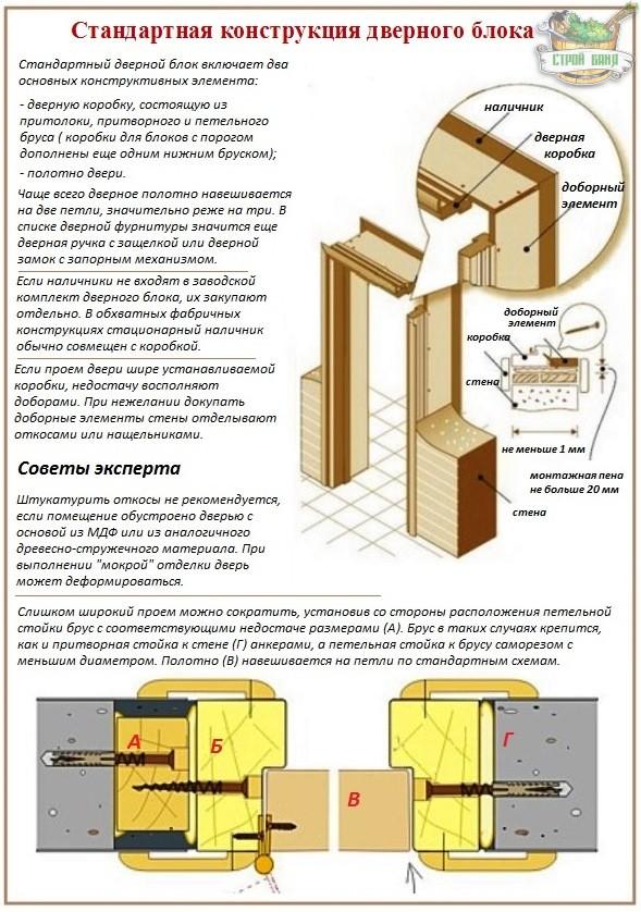 Инструкция установке межкомнатных дверей мдф своими руками