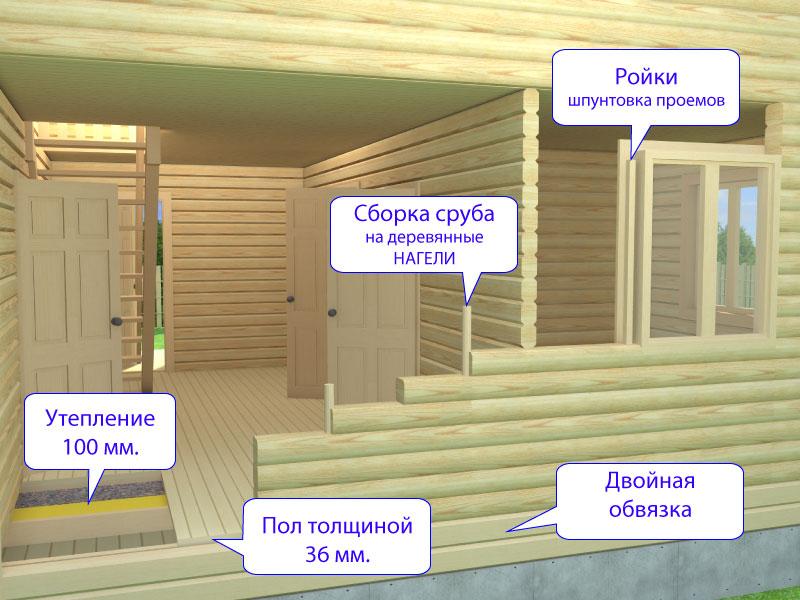 Конструкция бани