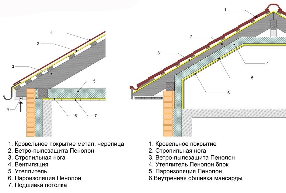 Конструкция банной крыши