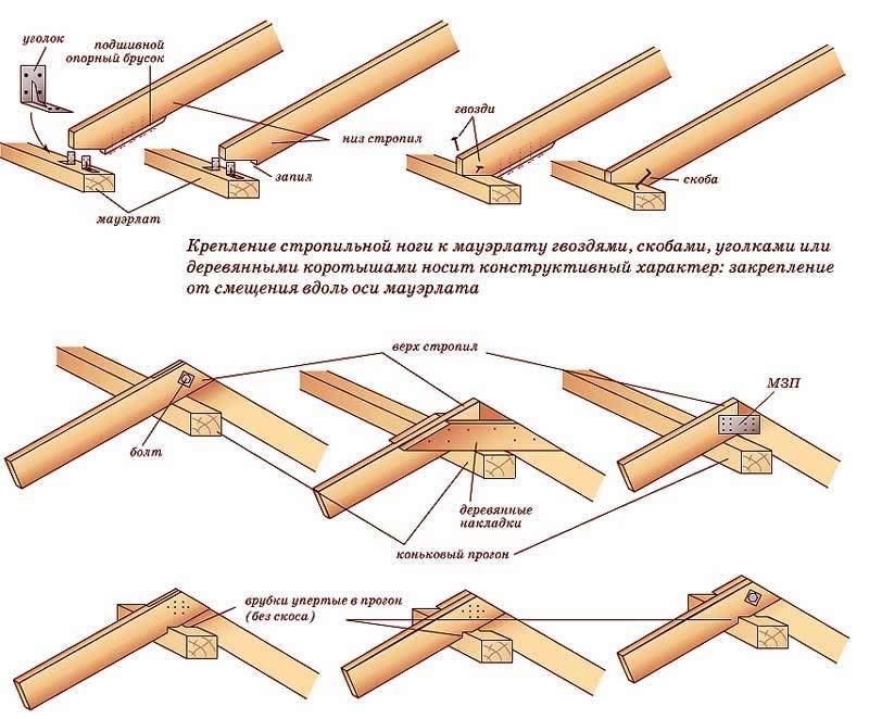 Крепление стропильной ноги