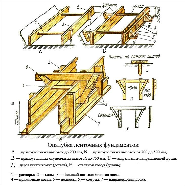 Опалубка ленточных фундаментов