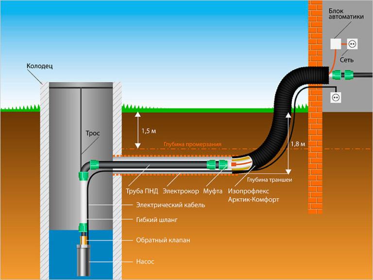 Зимний водопровод из колодца своими руками