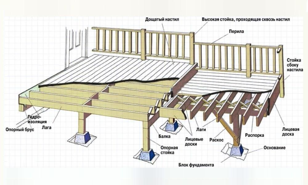 Схема конструкции террасы