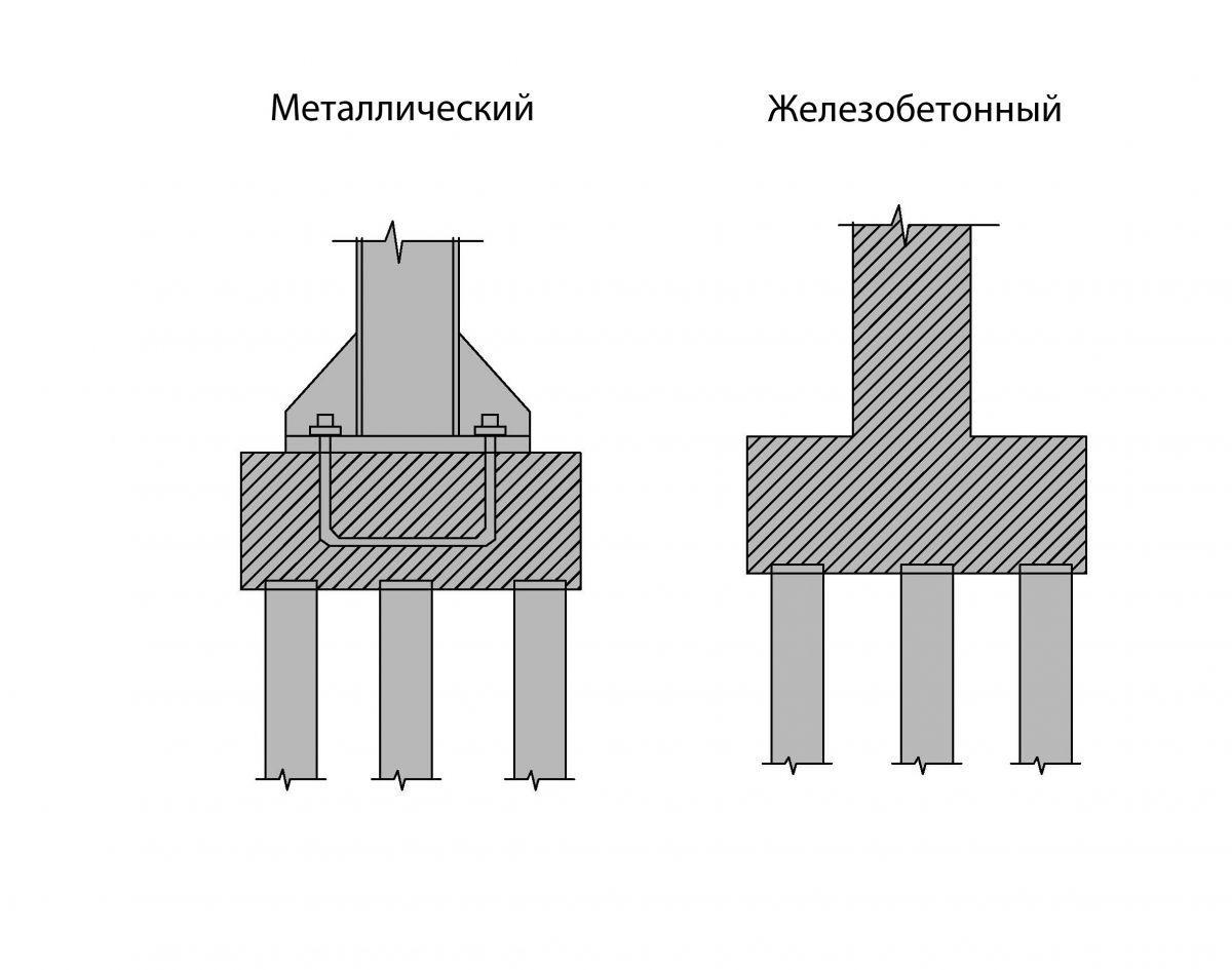 Схема ростверка свайного фундамента