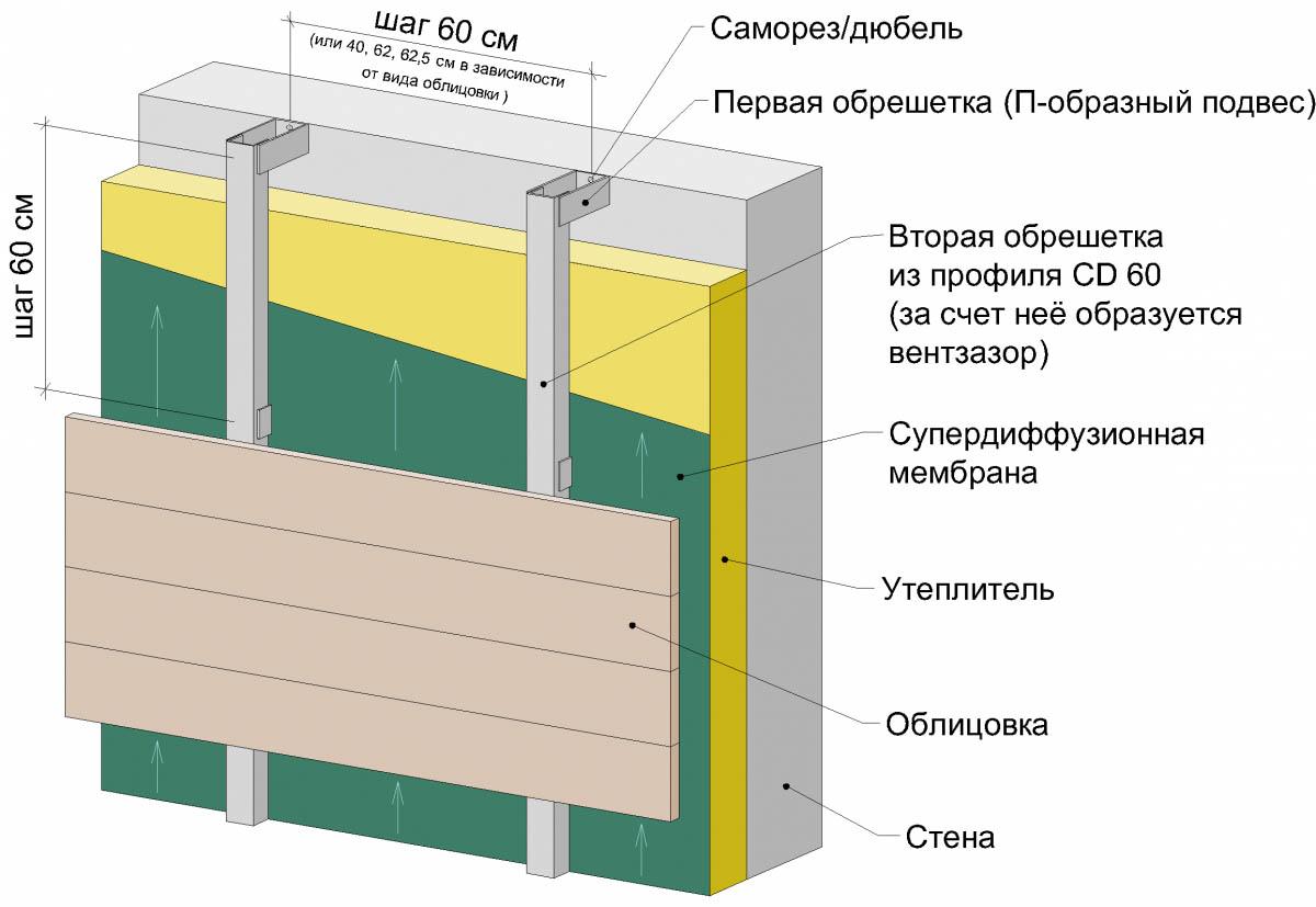 Схема несущей конструкции