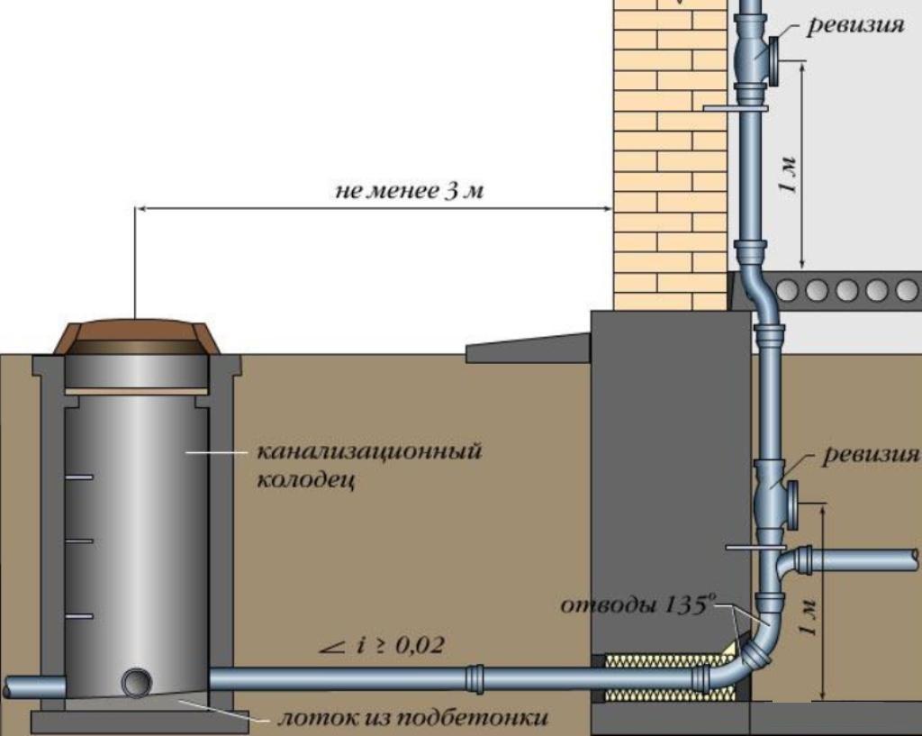 Схема отвода сточной жидкости