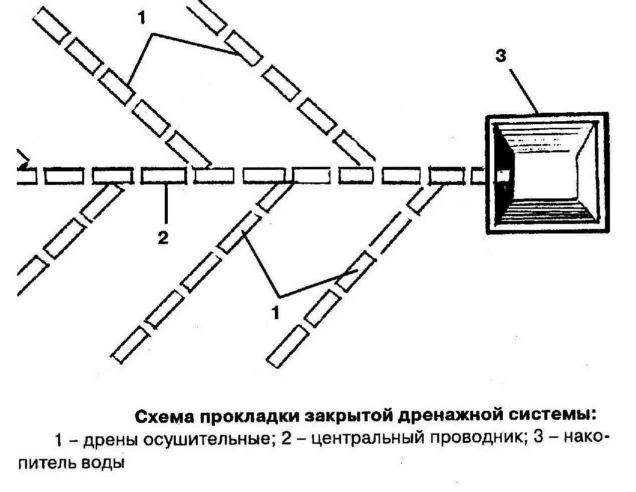 Схема прокладки дренажной системы
