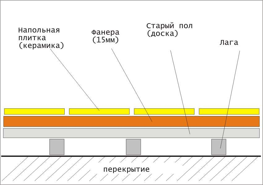 Схема укладки плитки на фанеру