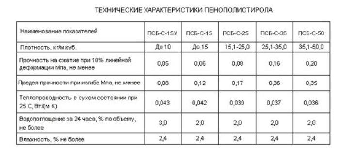 Технические характеристики пенополистирола