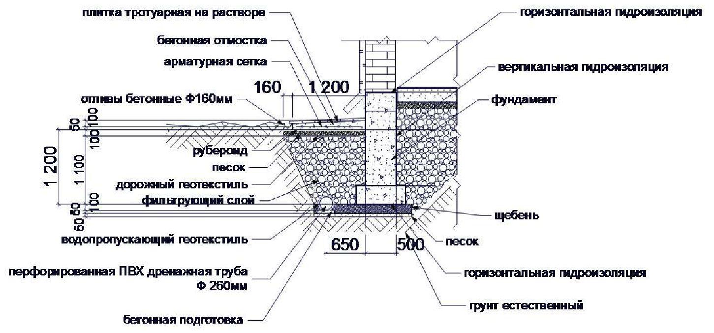 Устройство дренажа фундамента