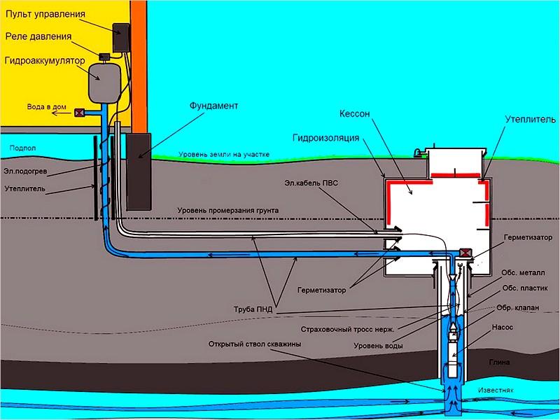 Схема водопровода из скважины