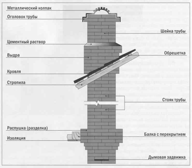 Схема дымохода для печи