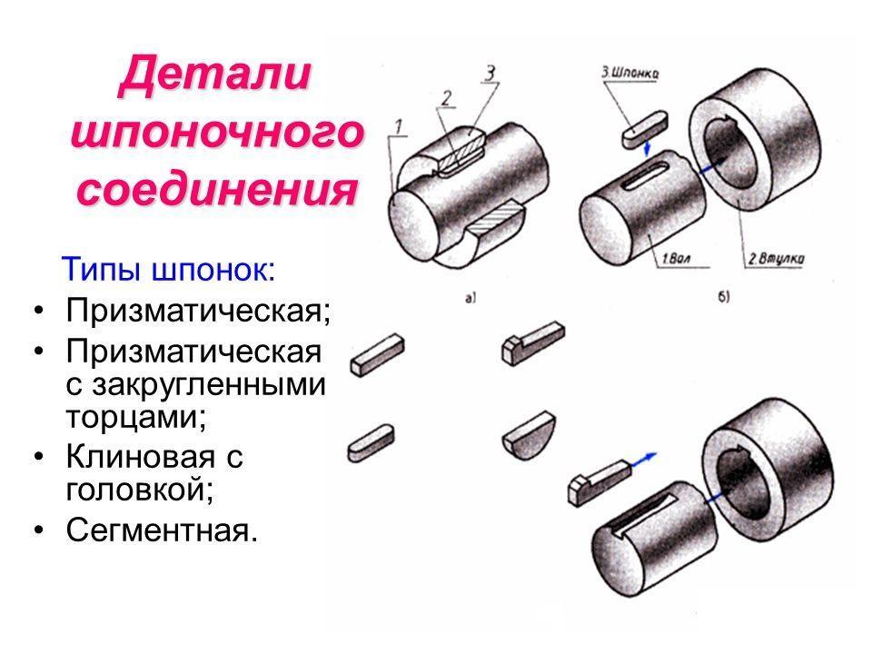 Детали шпоночного соединения