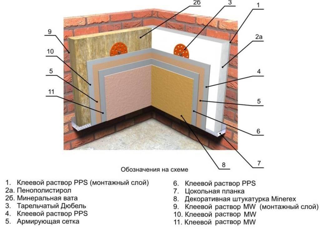 Как сделать и утеплить кирпичную стену в бане, описание с фо.