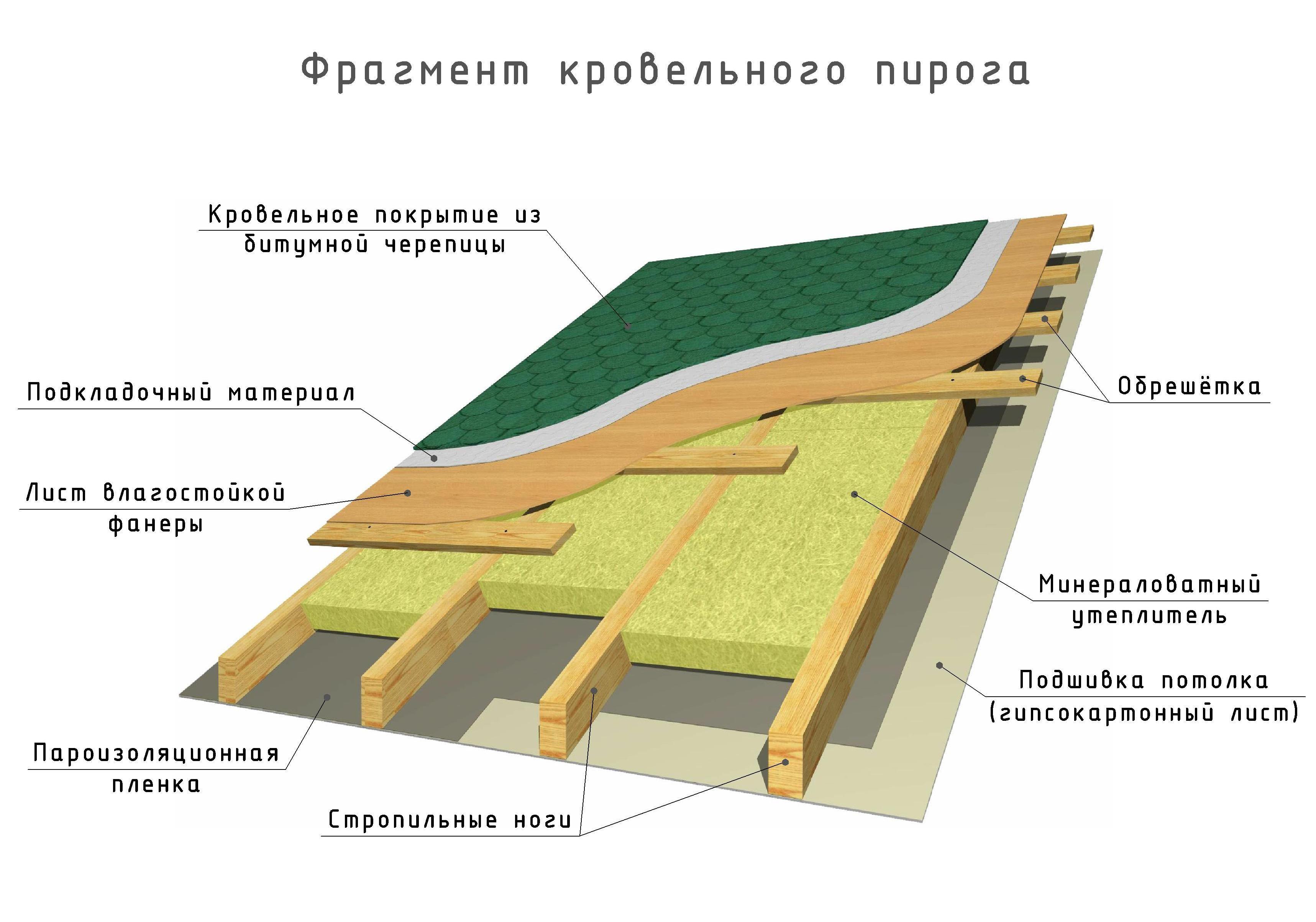 Правильная односкатная крыша