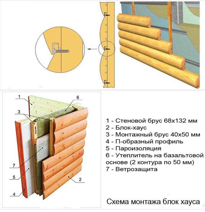 Обшивка стен имитацией бруса