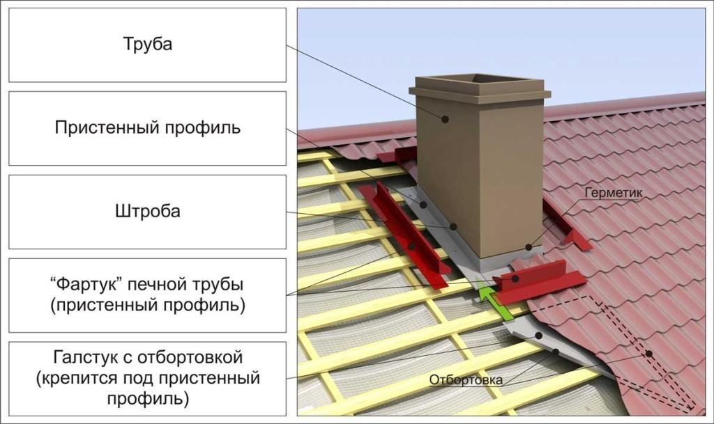 Схема устройства примыкания дымохода к крыше