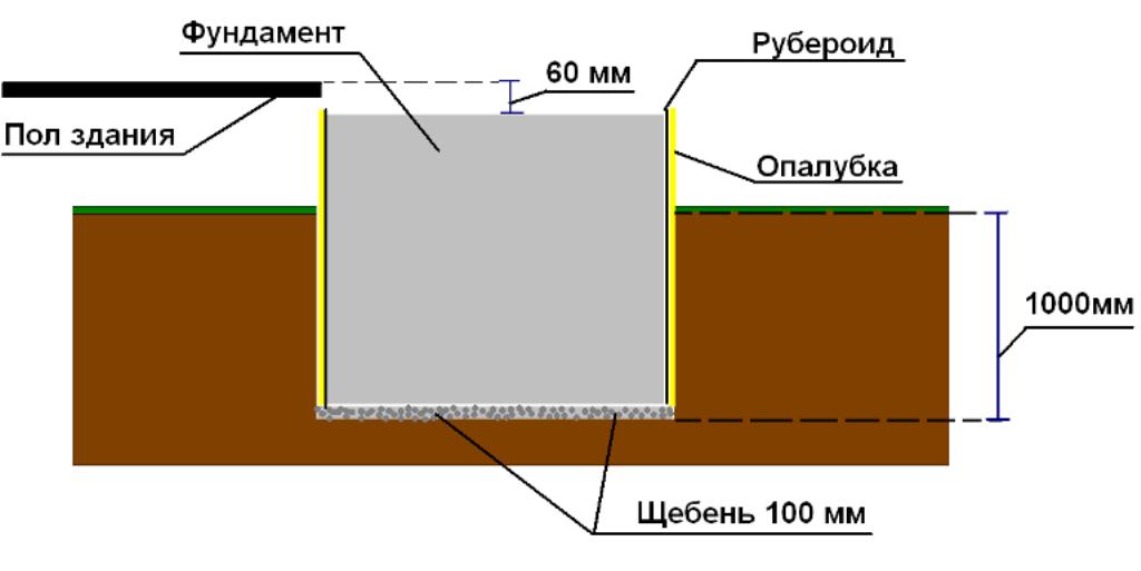 Схема заглубленного фундамента