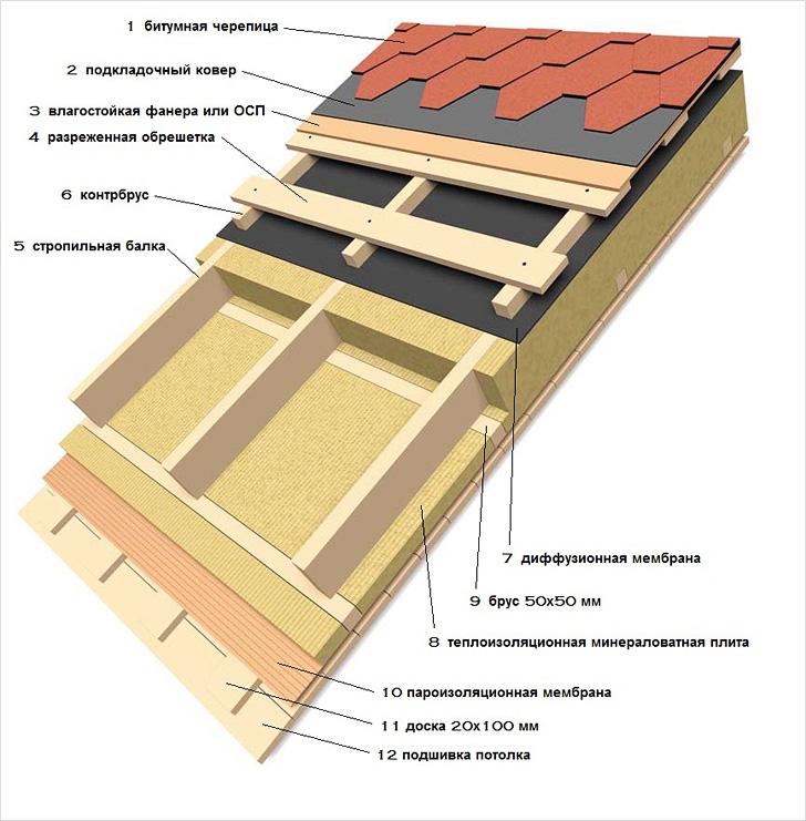 Утепление односкатной крыши
