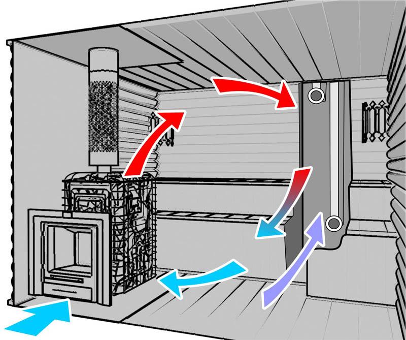Схема правильного движения воздуха в бани