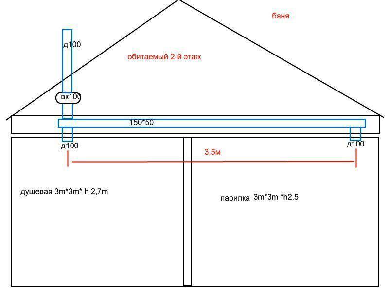 Воздуховод в двухэтажной бане