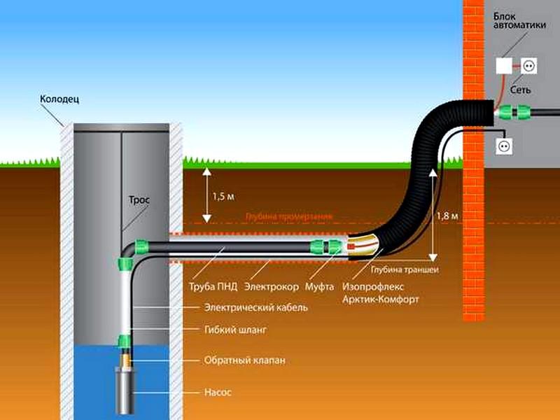 Как сделать водопровод чтобы не замерзал