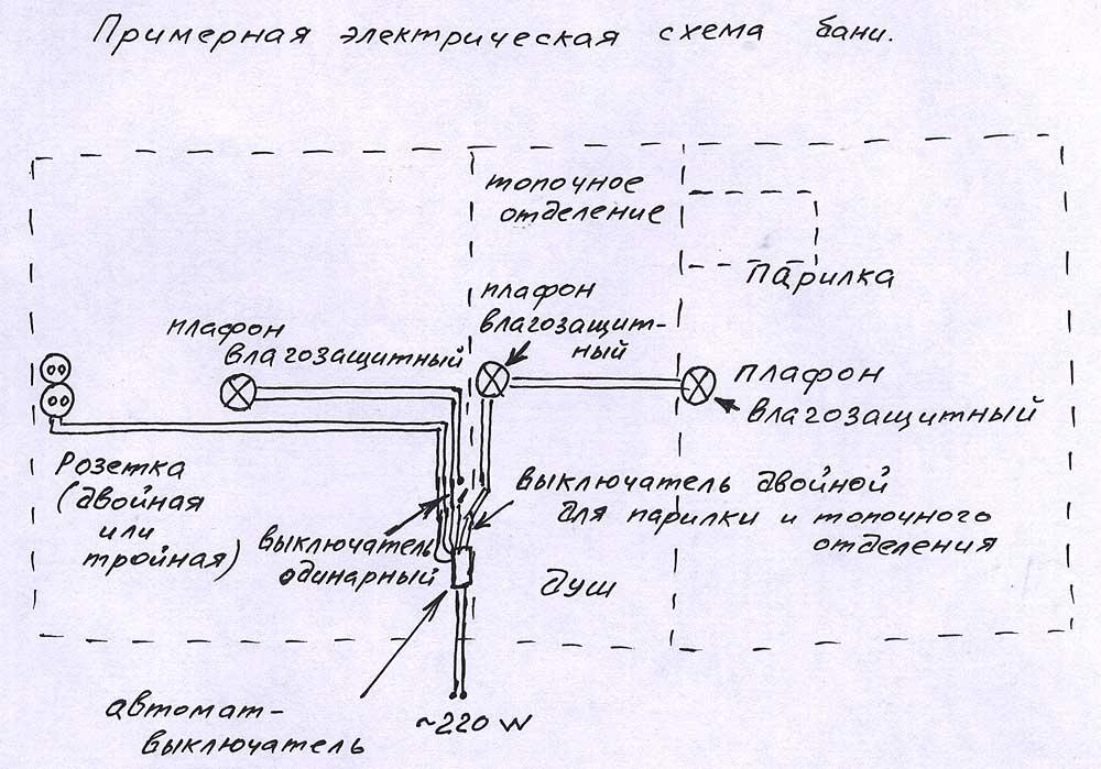 Пример проведения электропроводки в бане