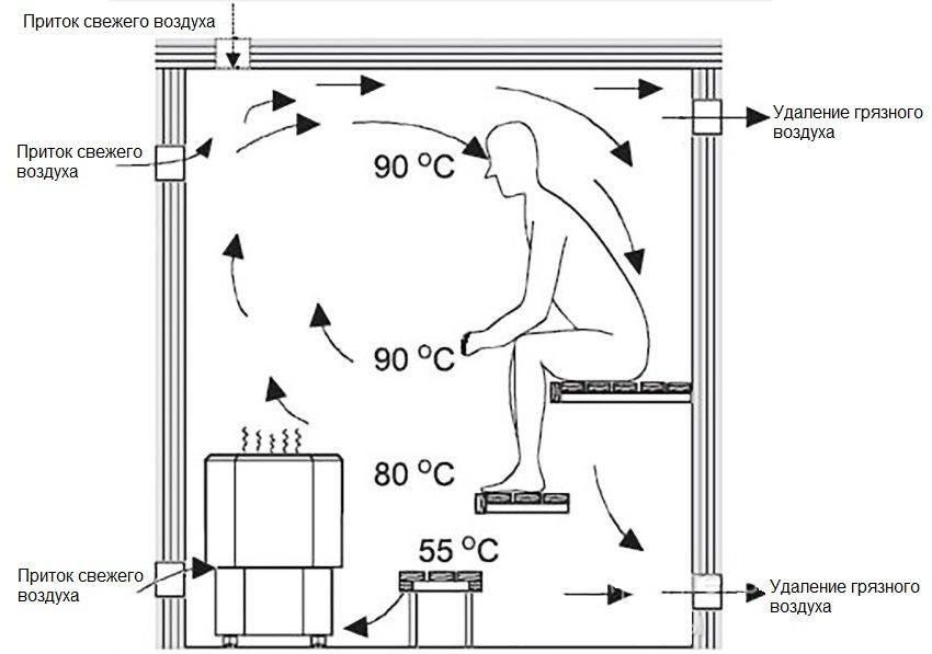 Схема размещения внутри парной вентиляционных отверстий