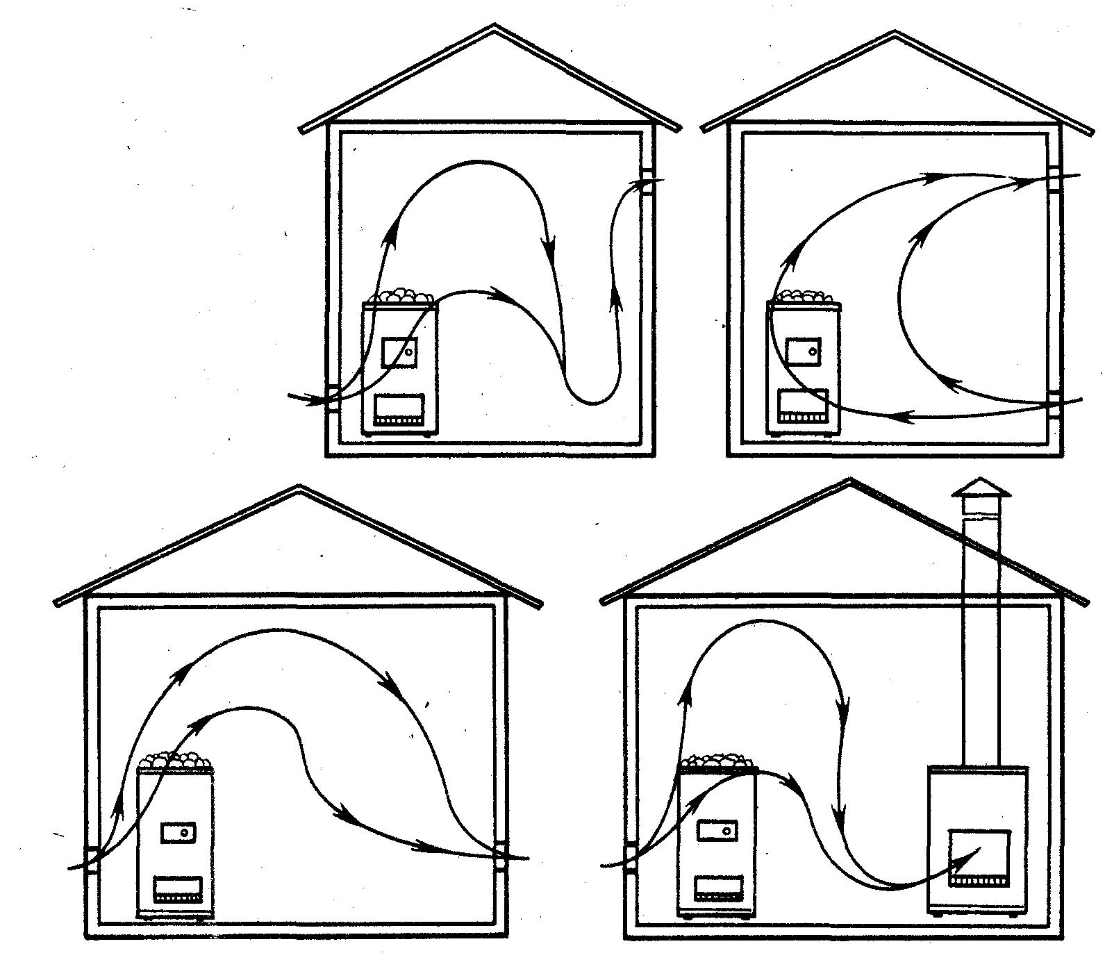 Вентиляция в бани своими руками шема