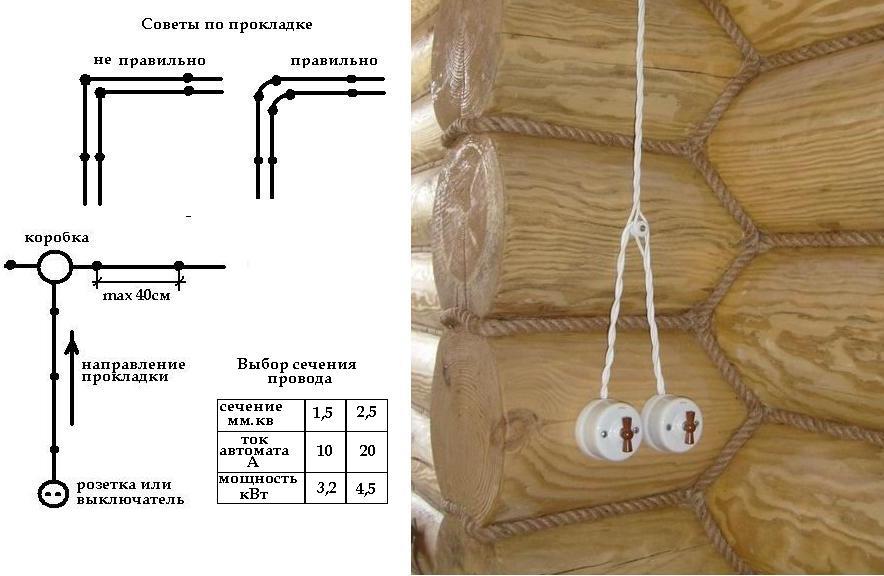 Укладка элетропроводки в бане