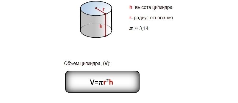 Формула для определения объема цилиндрического бака