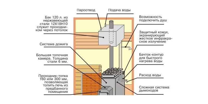 Схема установки бака для воды на дымоход на уровне чердака