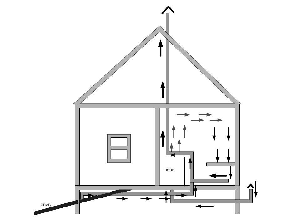 Проект вентиляции в бане
