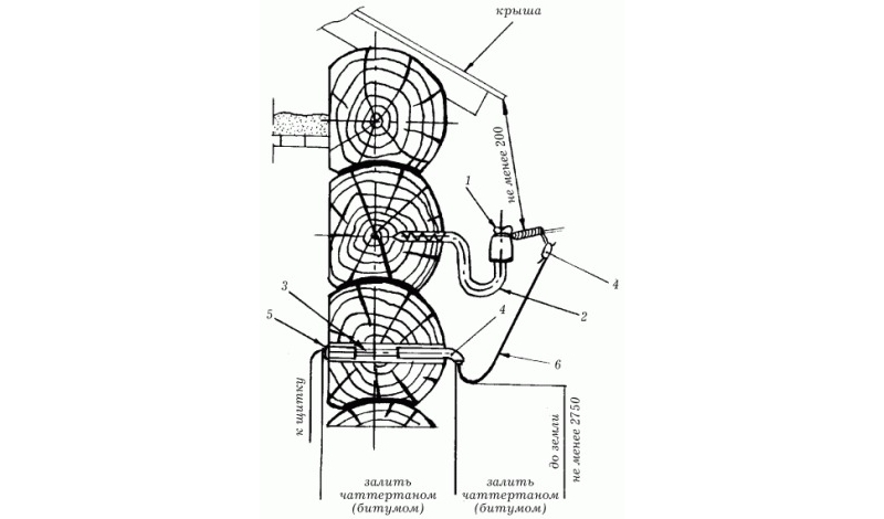Схема подводки кабеля к бане