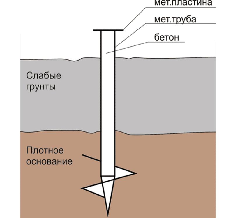 Схема установки винтовой сваи в грунт